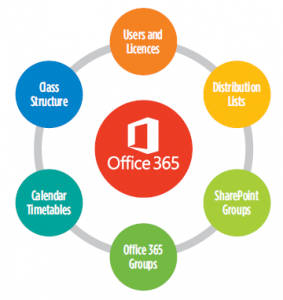 Office_365_MIS_Automate