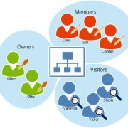 SharePoint_Groups
