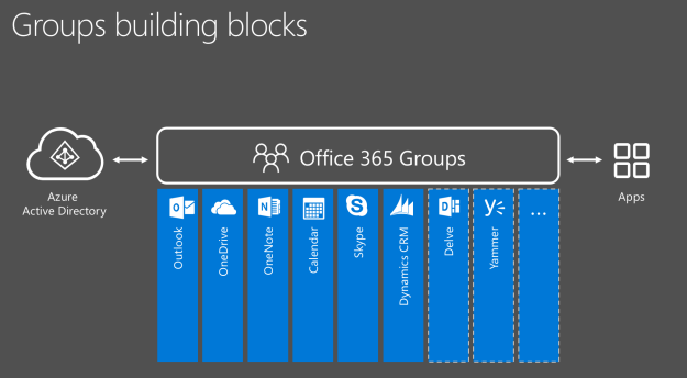Great ... Office 365 Groups Building Blocks